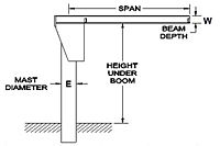 Drawing 2 Ton Gorbel FS350 - Insert Mounted Free Standing Jib Cranes