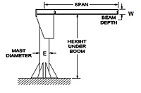 Drawing Gorbel FS300 Foundationless I-Beam Jib Cranes